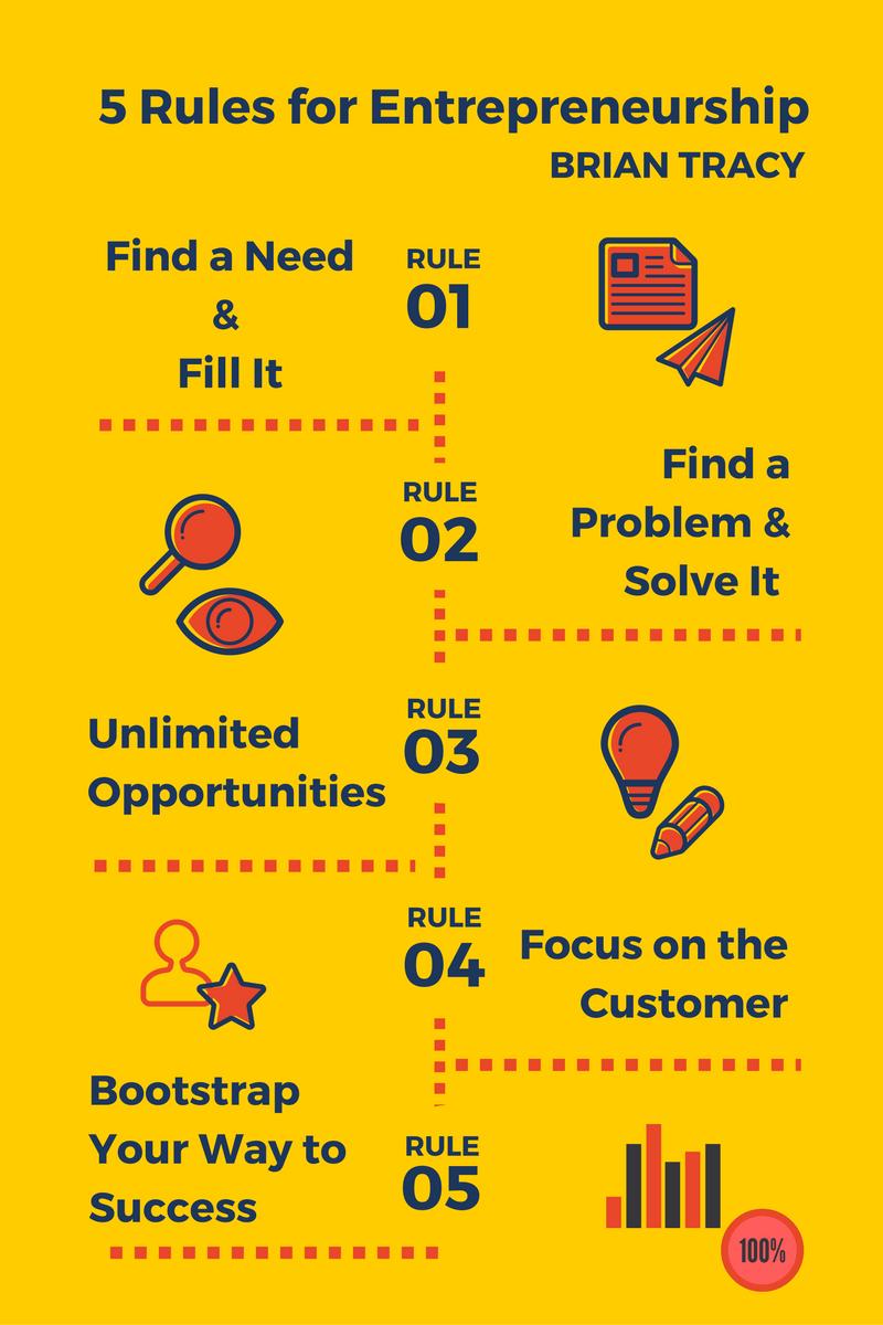 5 Rules for Entrepreneurship